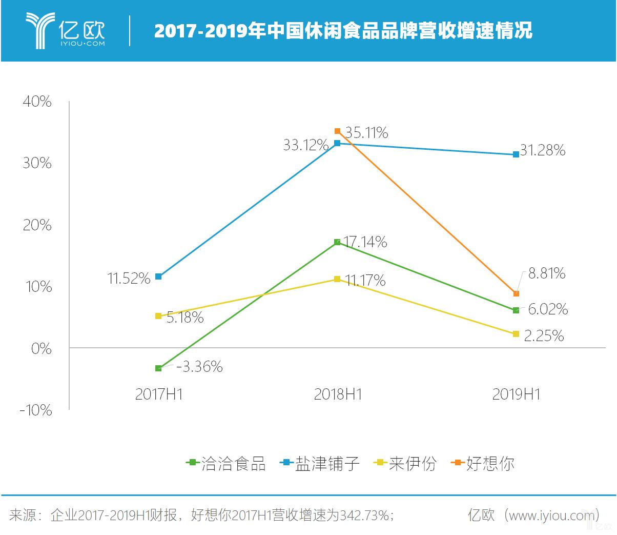 亿欧:2017-2019年中国休闲食品品牌营收增速情况