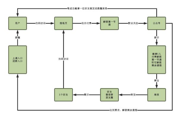 客户裂变过程流程图
