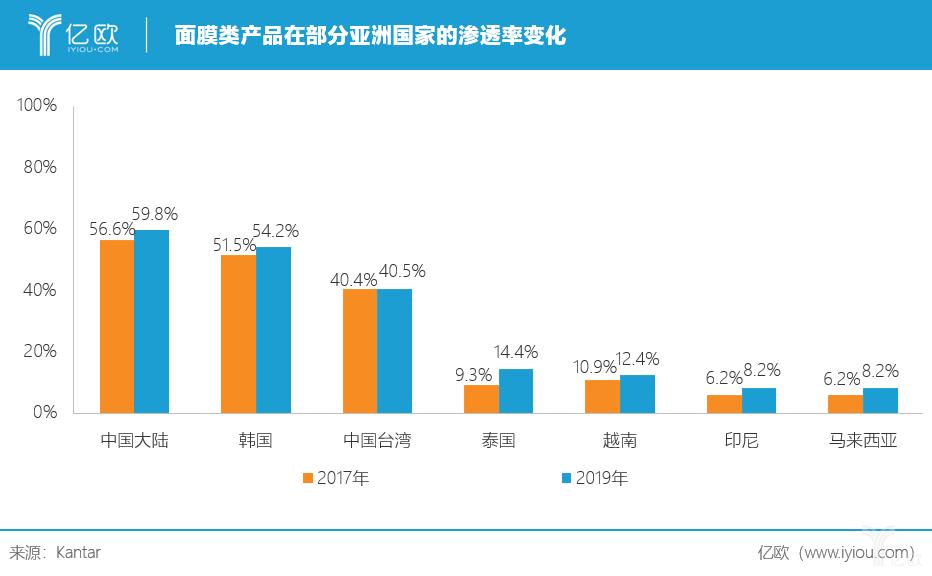 亿欧:面膜类产品在部分亚洲国家的渗透率变化