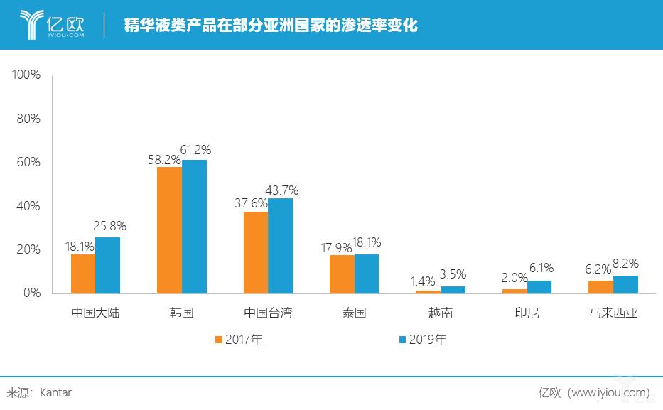 亿欧:精华液类产品在部分亚洲国家的渗透率变化