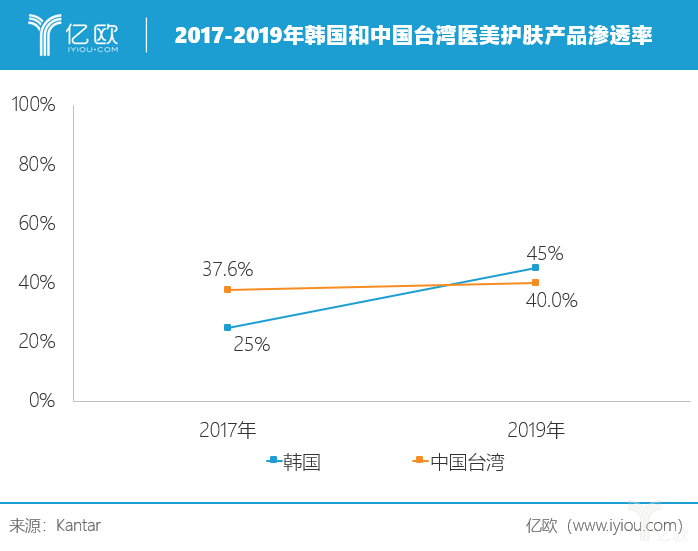 亿欧:2017-2019年韩国和中国台湾医美护肤产品渗透率