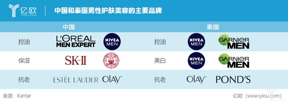 亿欧:中国和泰国男性护肤美容的主要品牌
