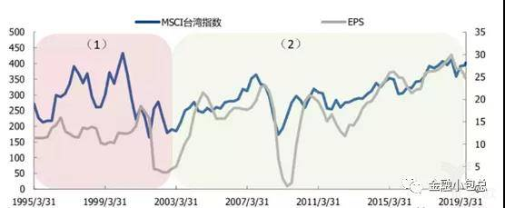 MSCI台湾指数与EPS