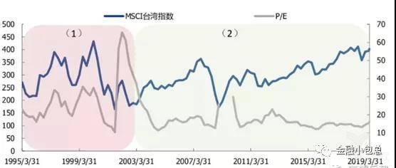 MSCI台湾指数与PE