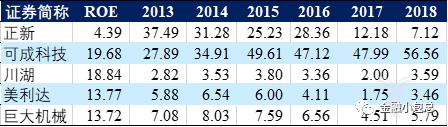 部分台股上市公司18年ROE和近五年净利润