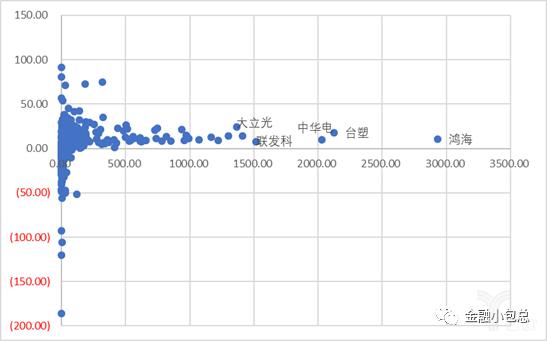 台湾全部上市公司(横是市值,纵是18年ROE)