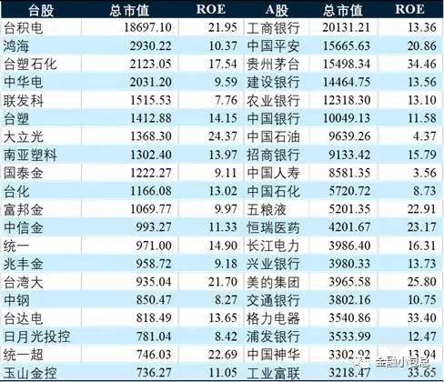 台湾及沪深股市总市值靠前的公司