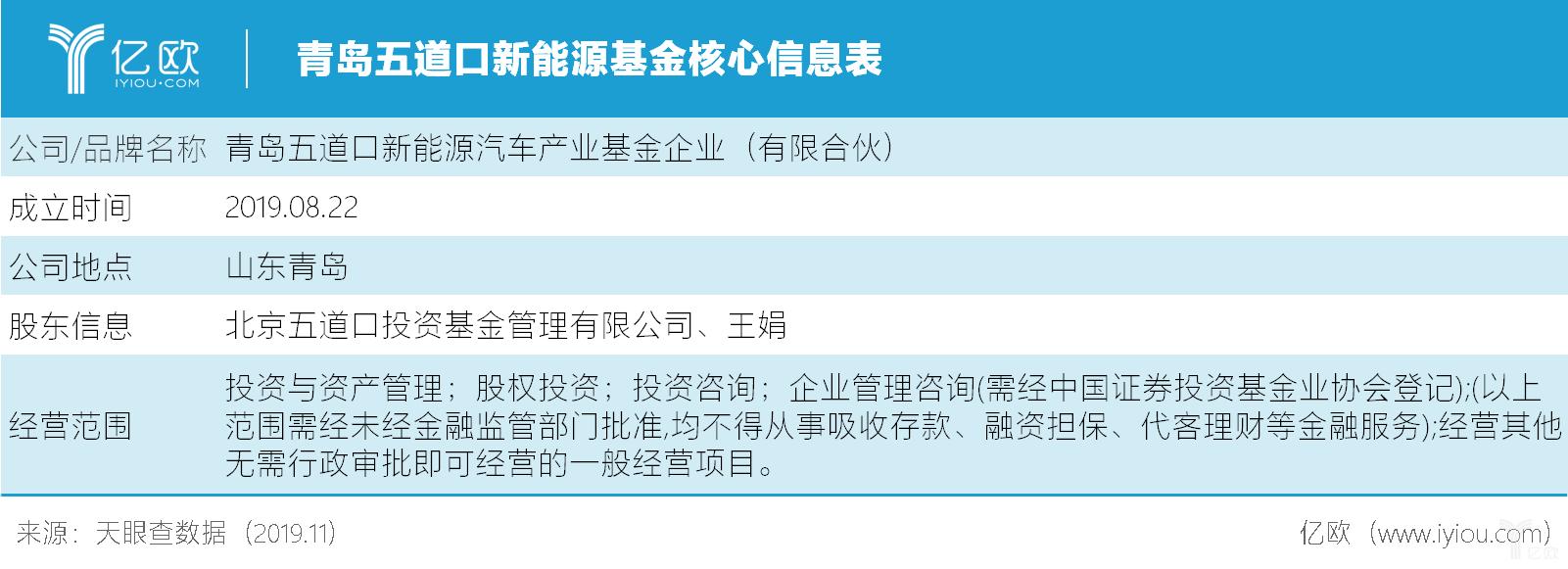 青岛五道口新能源基金核心信息