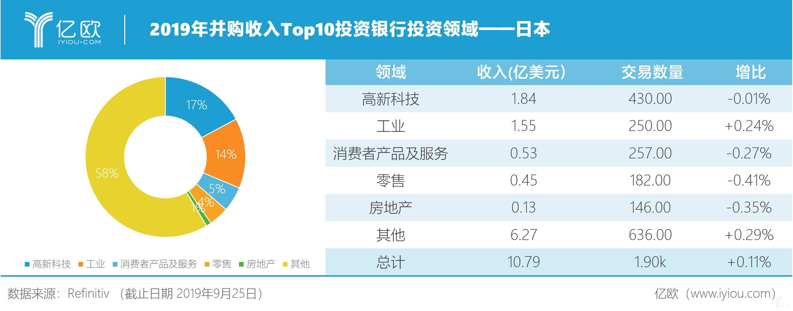 2019年并购收入Top10投资银行投资领域——日本