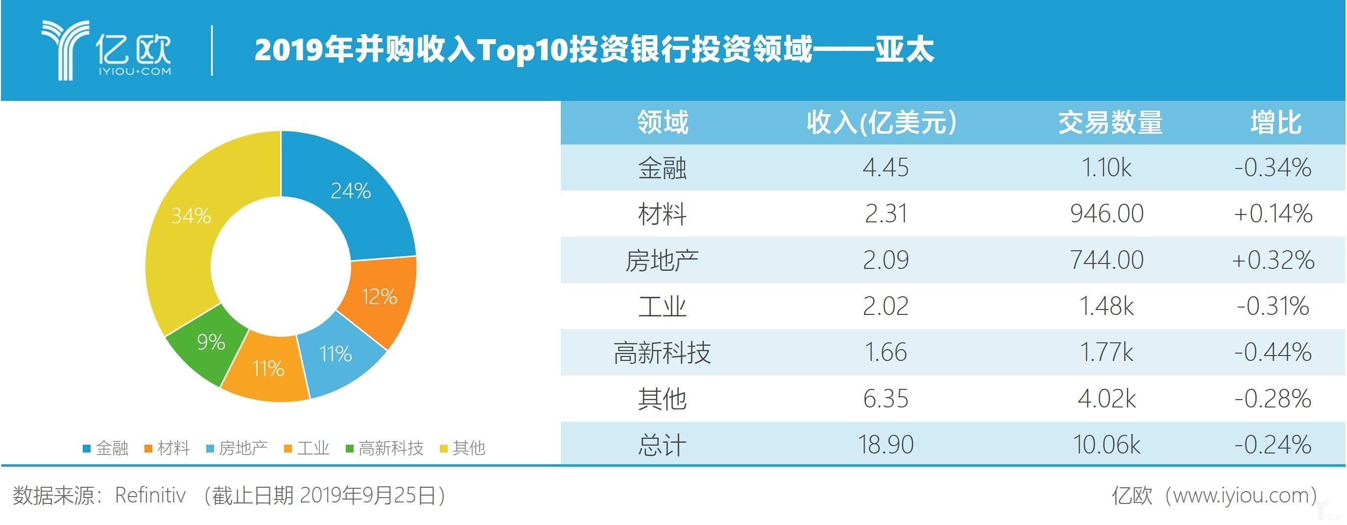 2019年并购收入Top10投资银行投资领域——亚太