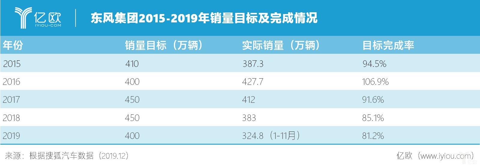 东风集团2015-2019年销量目标及完成情况