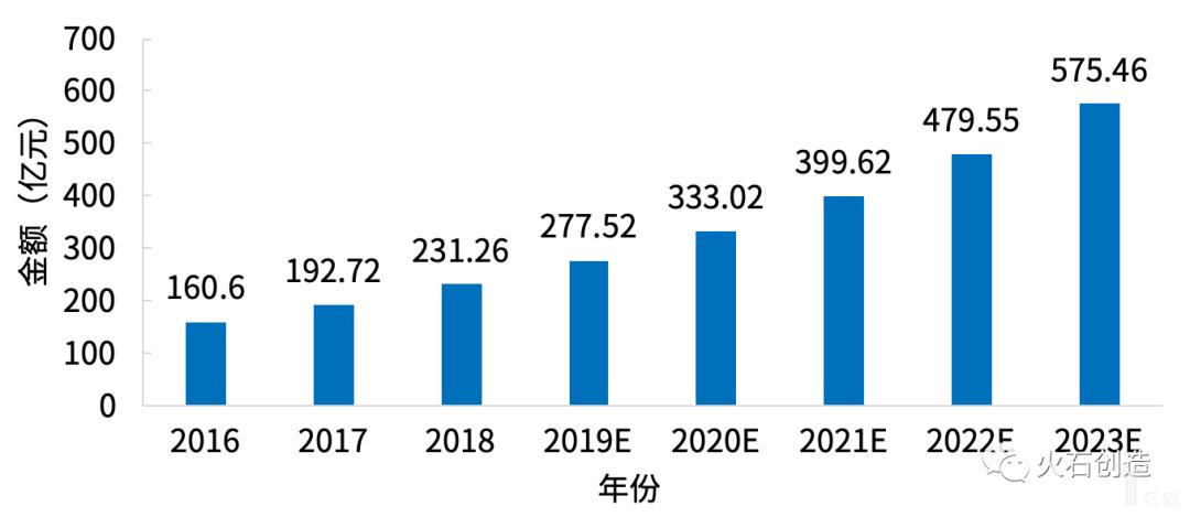 2016—2018年我国生命科学实验耗材市场规模变化.png