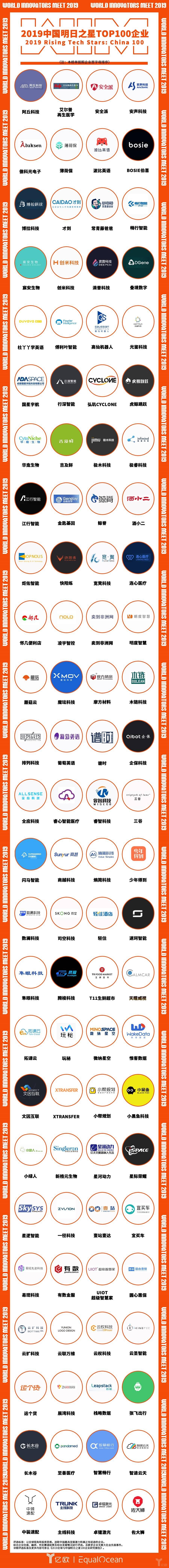 亿欧:中国明日之星100企业