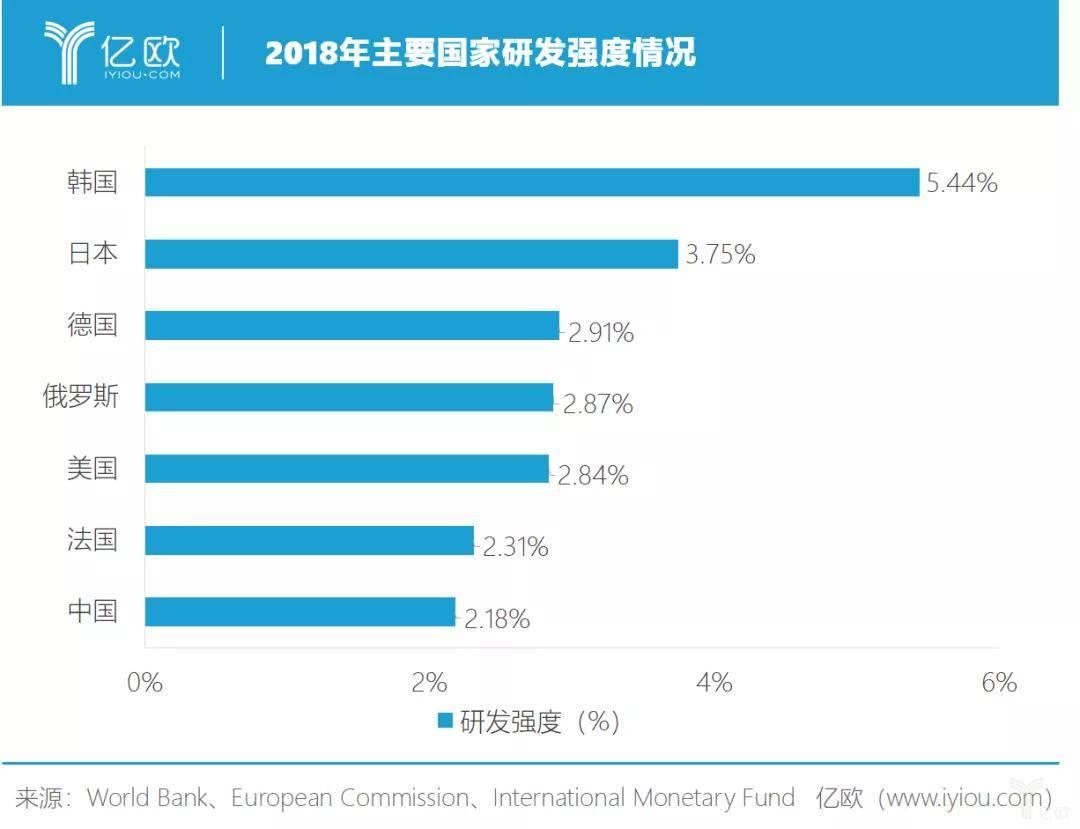 亿欧智库:2018年主要国家研发强度情况