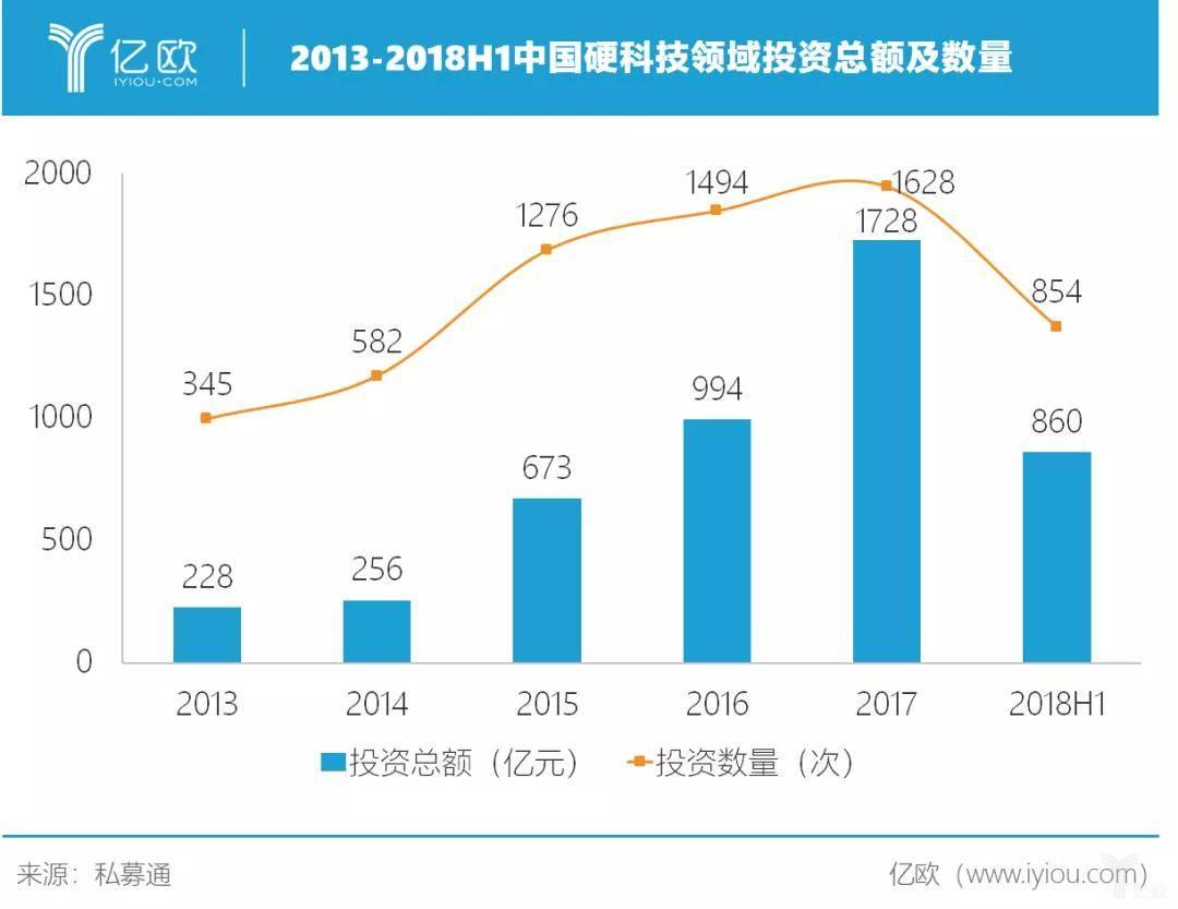 亿欧智库:2013—2018H1中国硬科技领域投资总额及数据