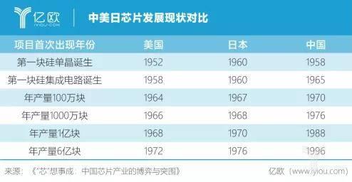 亿欧智库:中美日芯片发展现状对比