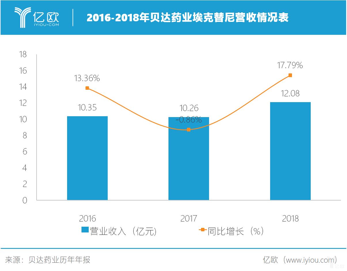 2016-2018年贝达药业埃克替尼营收情况表.png