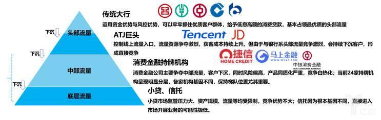 中国消费金融市场概况