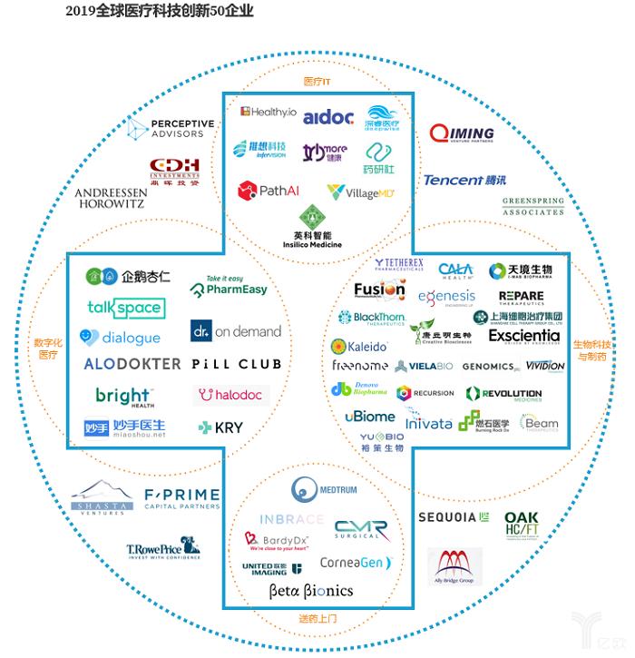 医疗科技企业图谱