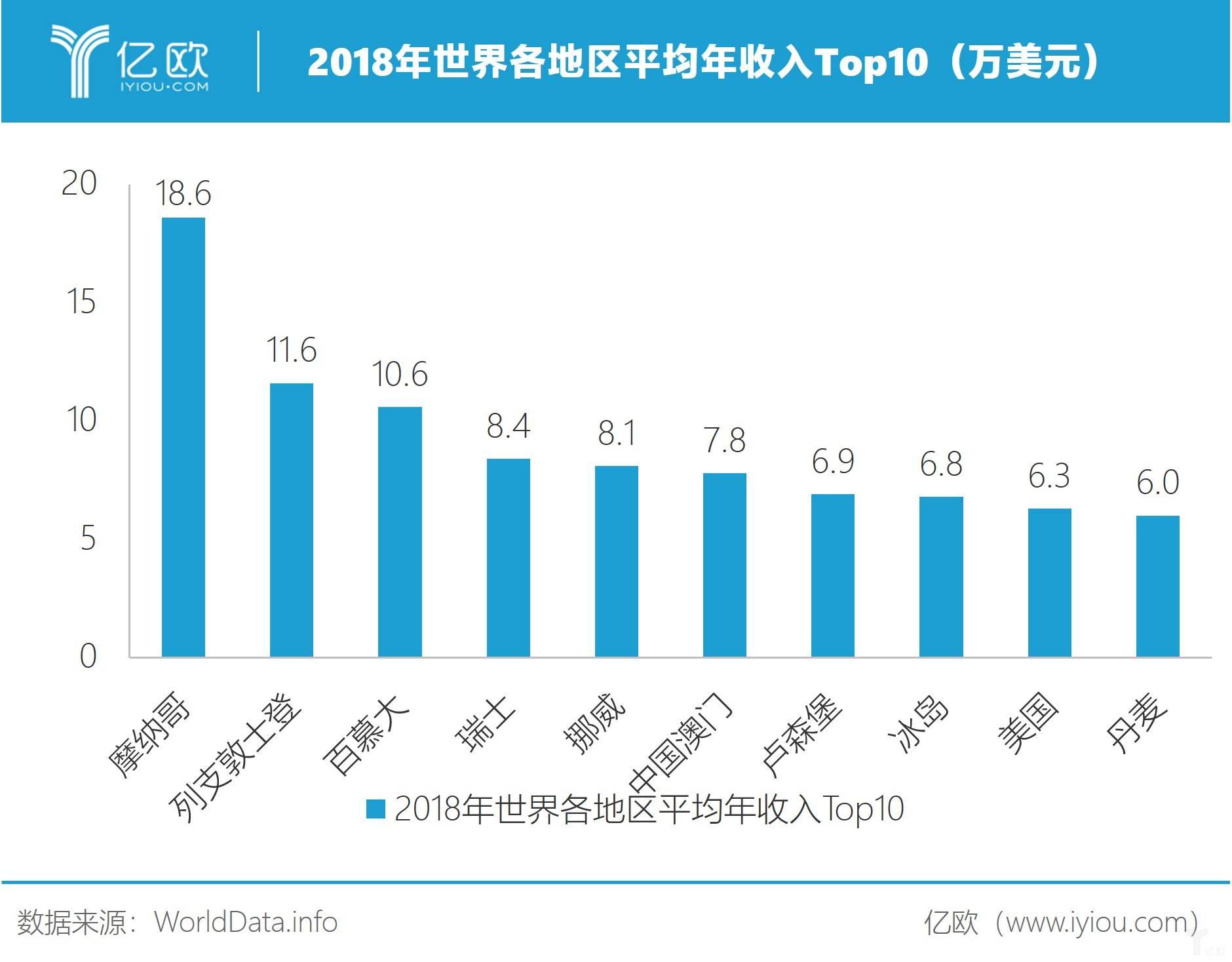 2018年世界各地区平均年收好Top10