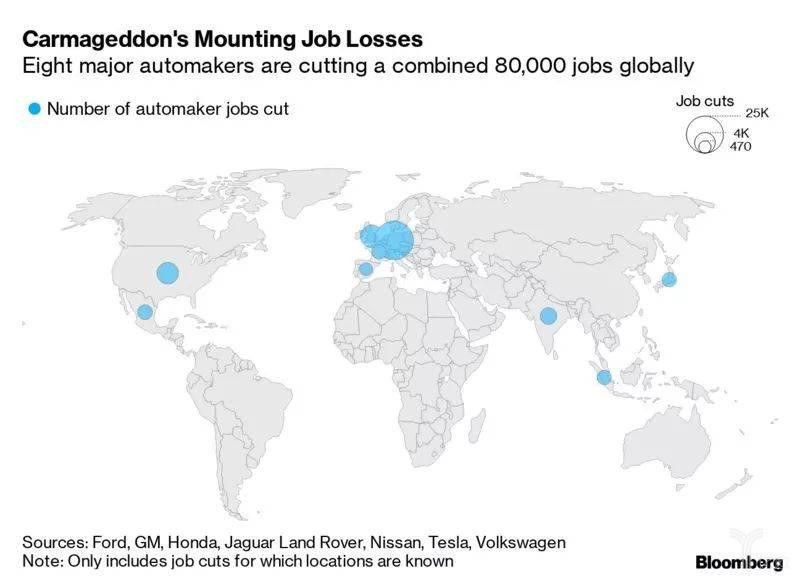 全球各大主要汽车制造商将裁减逾8万个做事岗位