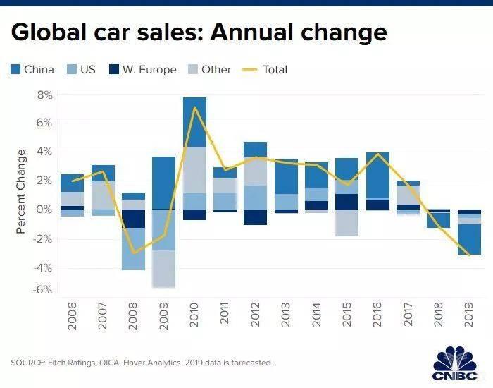 全球新车销量