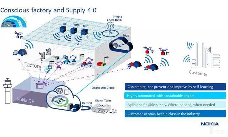 诺基亚无人工厂与供应链4.0示意图