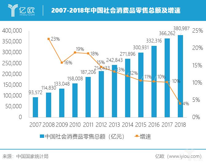 亿欧:2007-2018年中国社会消费品零售总额及增速