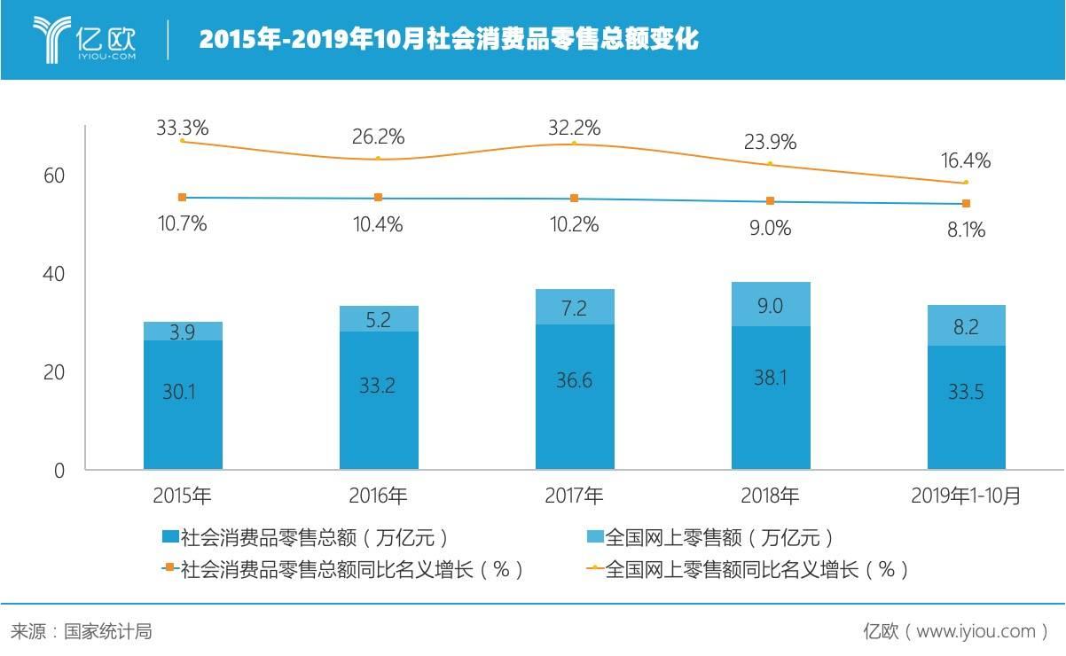 2015年-2019年10月社会消费品零售总额变化