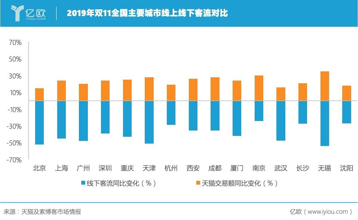 2019年双11全国主要城市线上线下客流对比