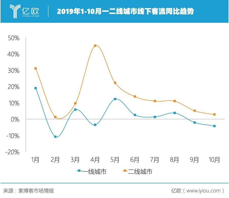2019年1-10月一二线城市线下客流同比趋势