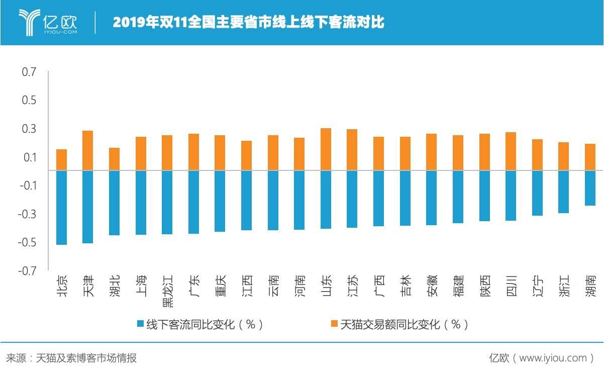 2019年双11全国主要省市线上线下客流对比