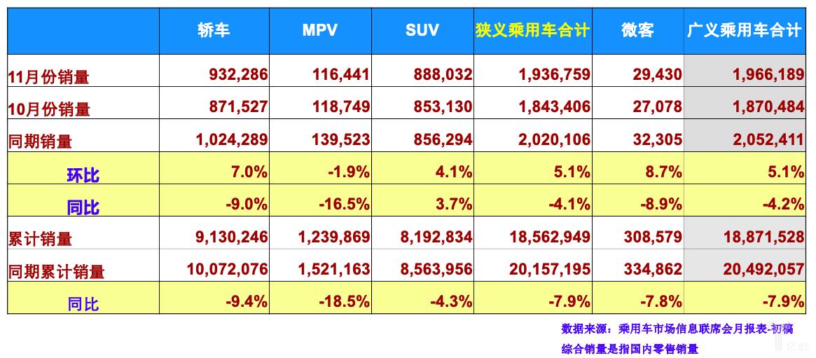 11月综合销量分析表