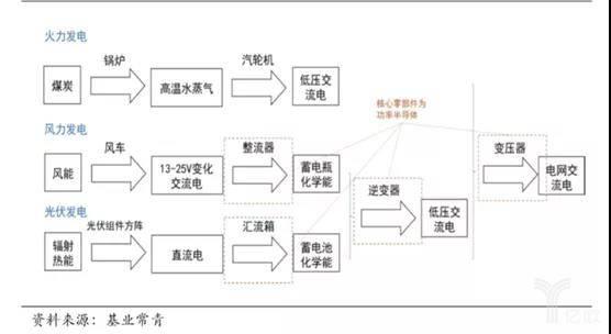 功率半导体芯片在发电周围的行使暗示图.jpg