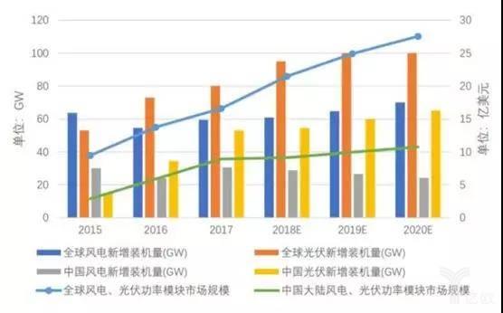 2015-2020年全球、中国大陆光伏、风电市场分析(来源:中国光伏走业协会、CWEA).jpg