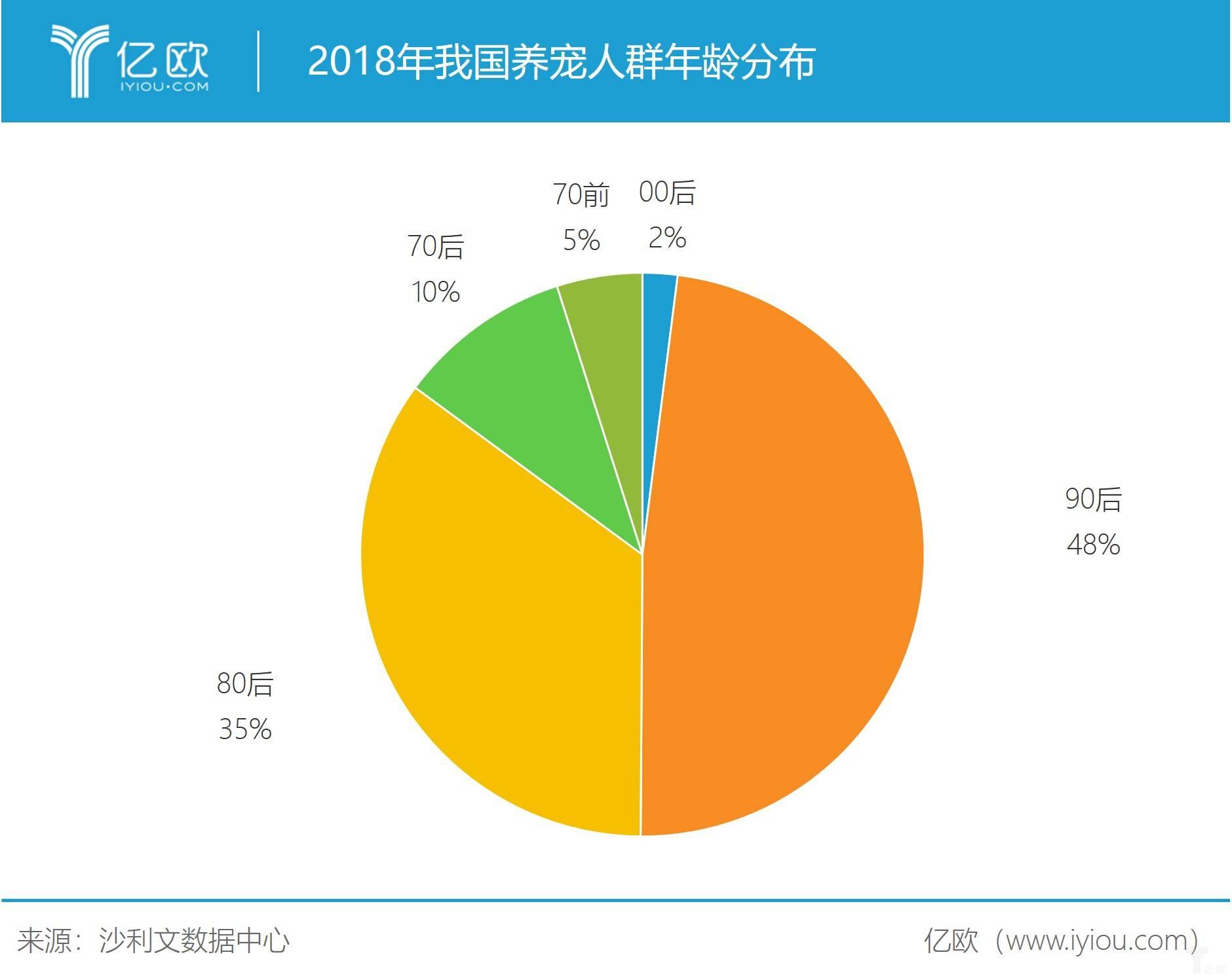亿欧智库:我国养宠人群年龄分布