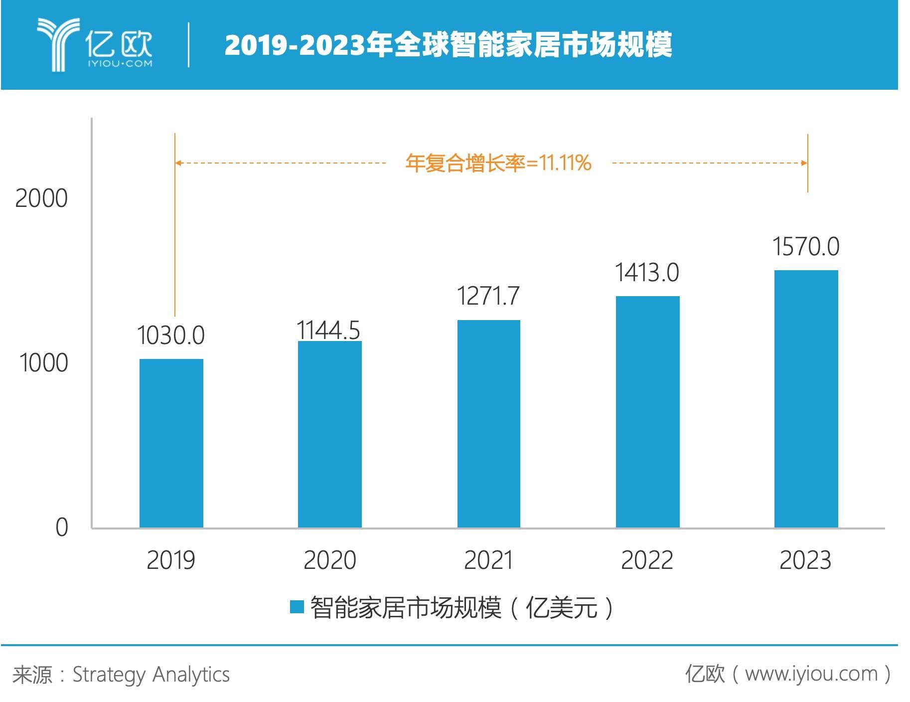 2019年全球智能家居市场