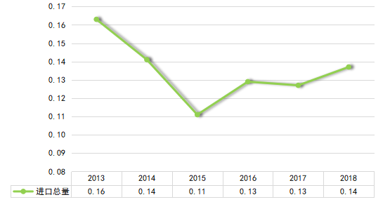 2013-2018年吾国胰岛素进口总量(单位:万吨)