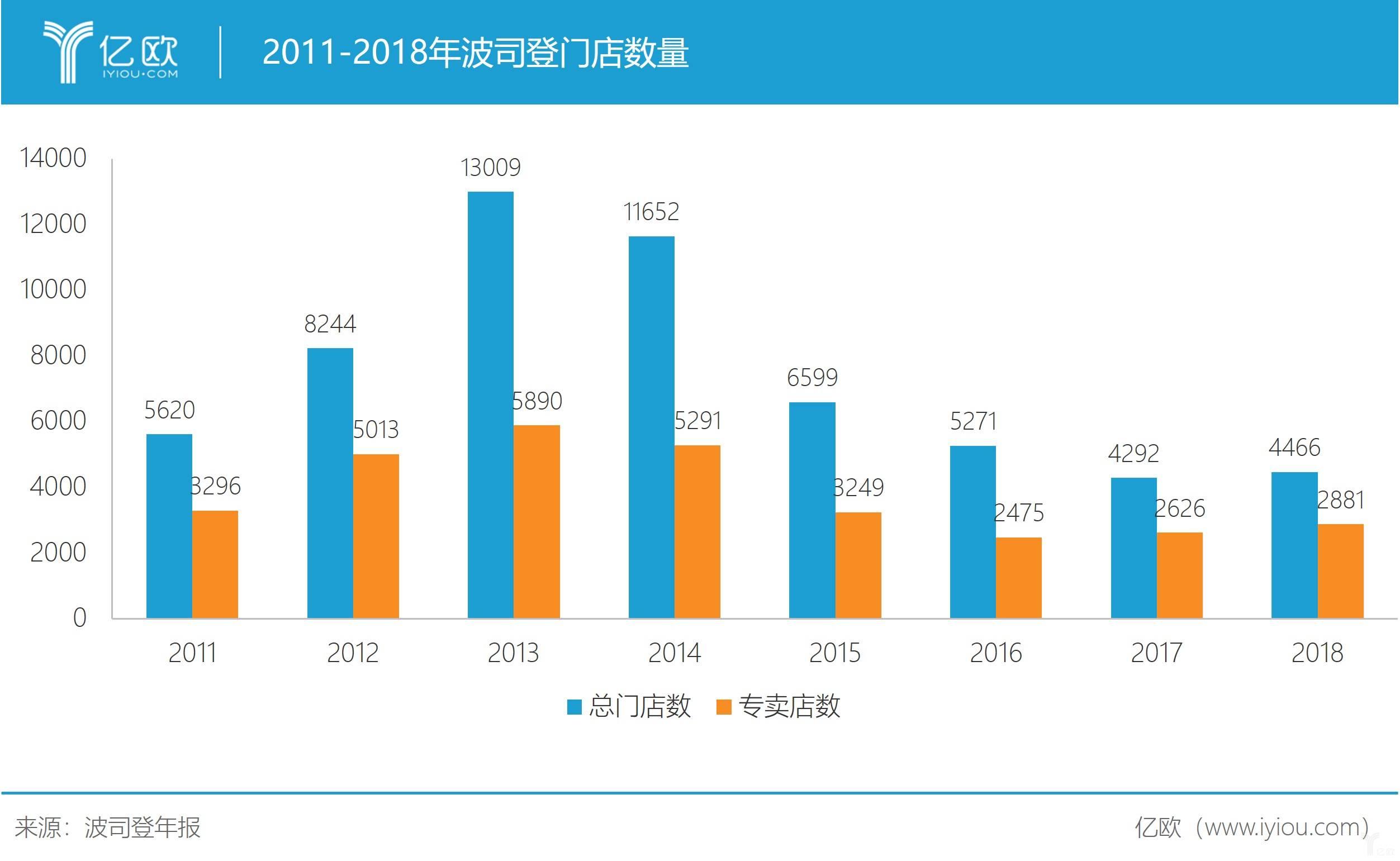 亿欧智库:2011-2018年波司登门店数量
