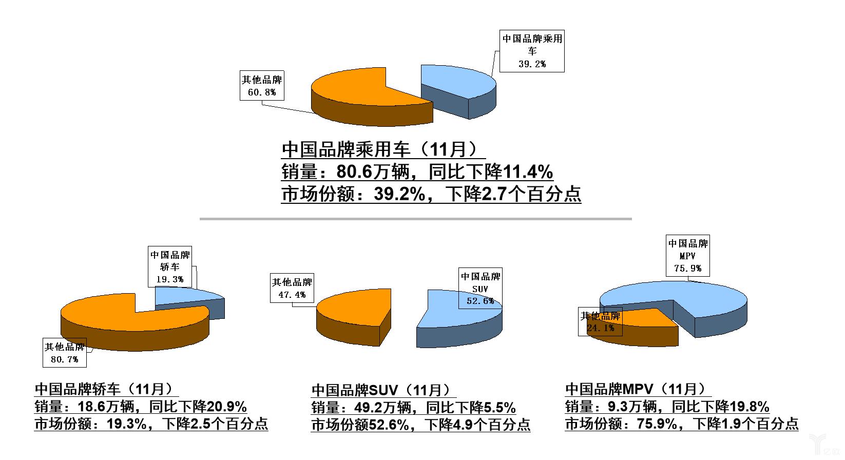 11月中国品牌乘用车销量与市场份额统计