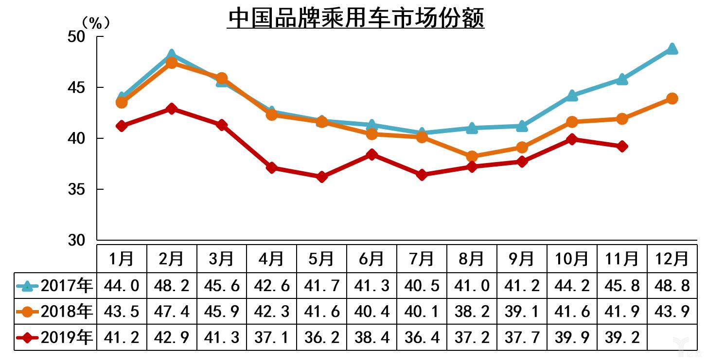 中国品牌乘用车市场份额及转折趋势