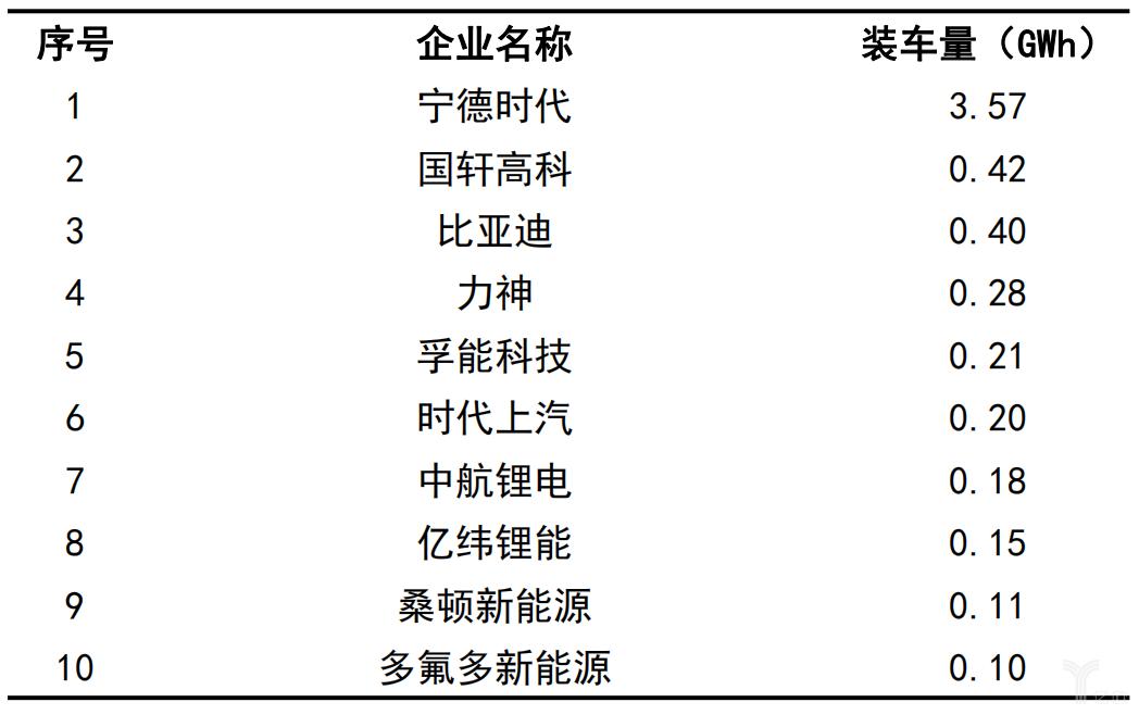2019年11月吾国动力电池企业装车量排名
