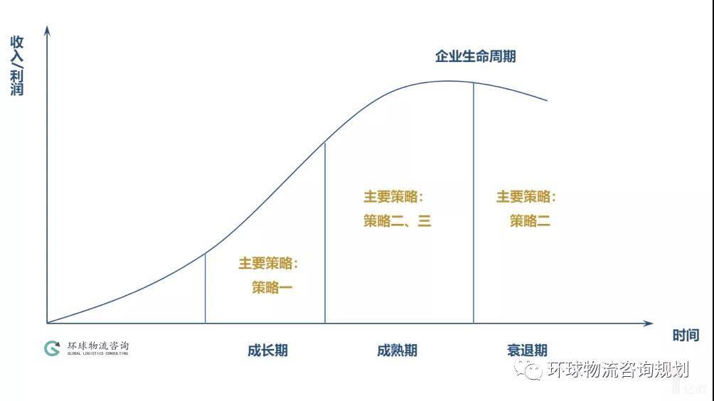 企业生命周期与面积策略关系