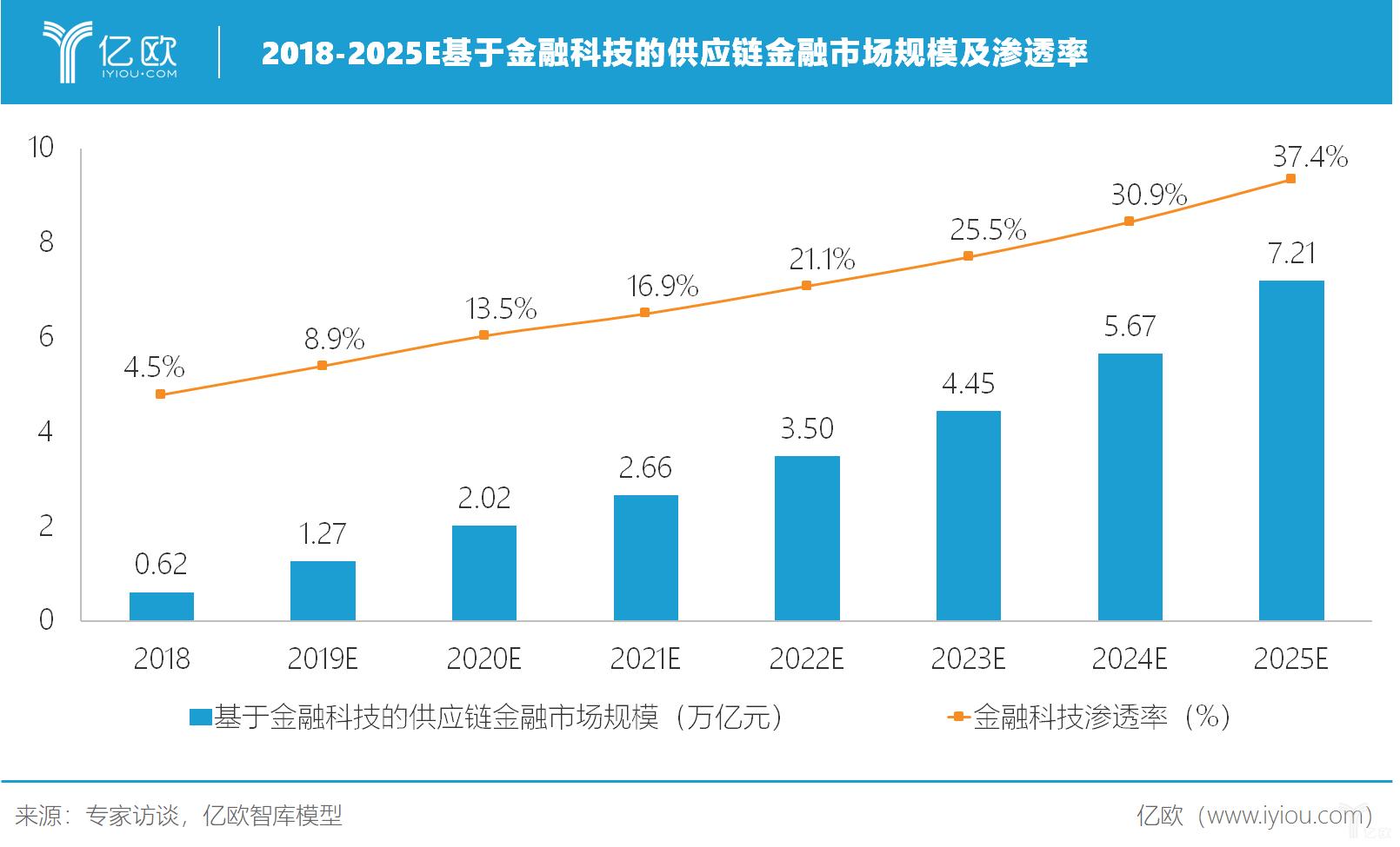 2018-2025E基于金融科技的供应链金融市场规模及渗透率