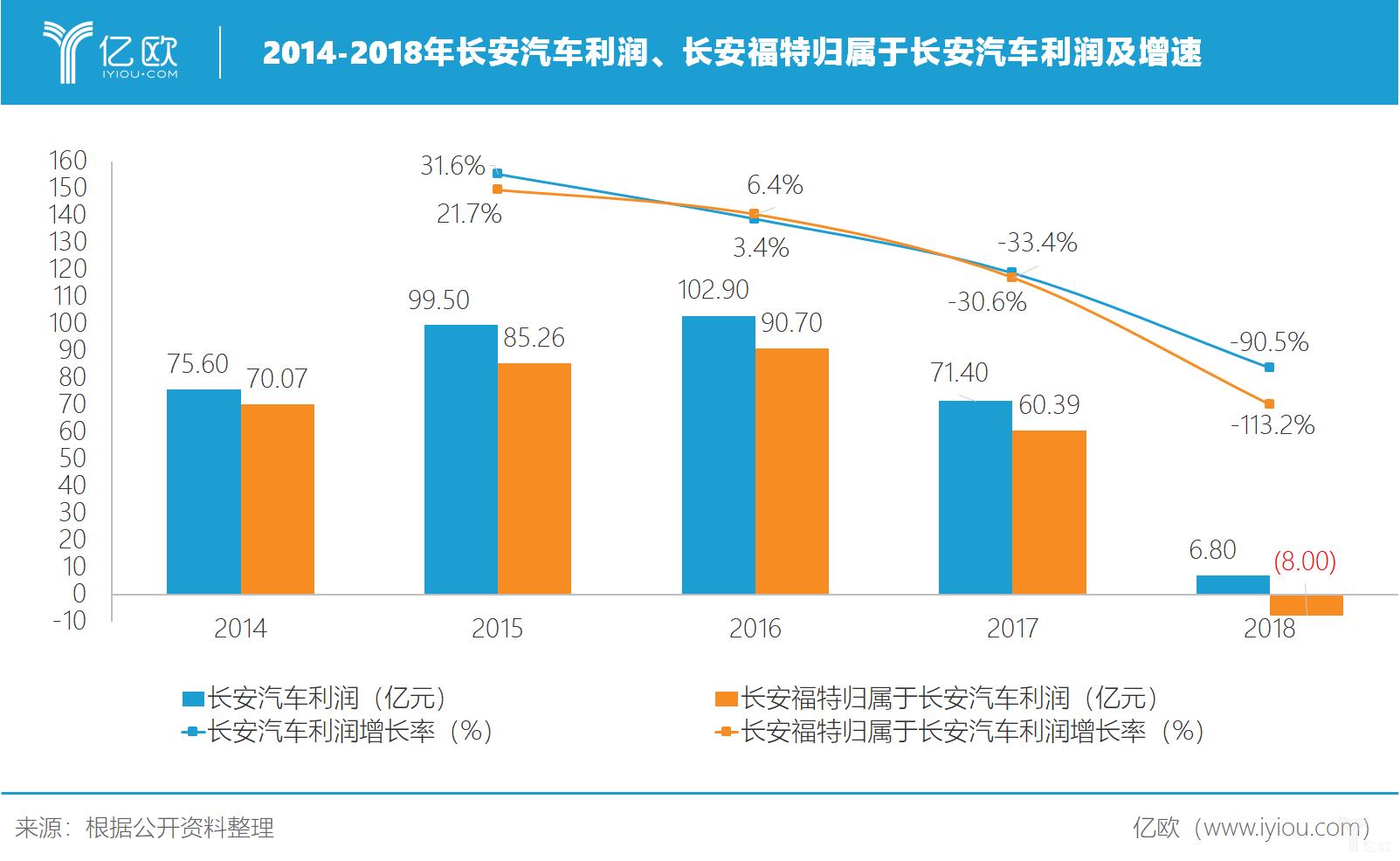2014-2018年长安汽车收好及长安福特归属于长安汽车的收好及增速
