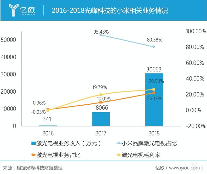 2016-2018光峰科技的幼米相关业务情况