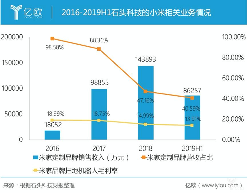 2016-2019H1石头科技的幼米相关业务情况