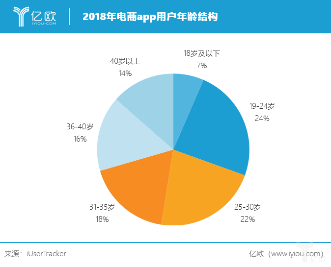 亿欧:2018年电商app用户年龄结构