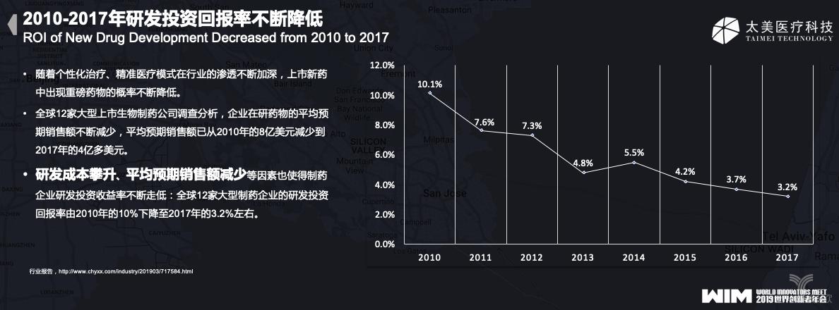 2010-2017年研发投资回报率不断降低.png