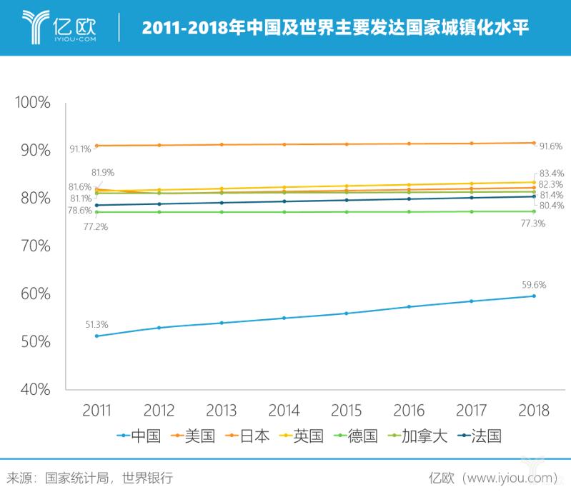 2011-2018年中国及世界主要发达国家城镇化水平.png